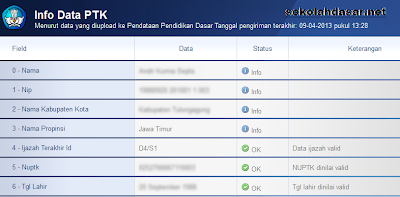 Alternatif Pengecekan Data Guru dari P2TK Dikdas