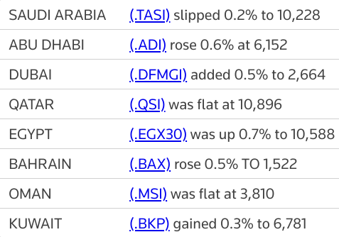 MIDEAST STOCKS IHC lifts #AbuDhabi as major Gulf markets end mixed | Reuters
