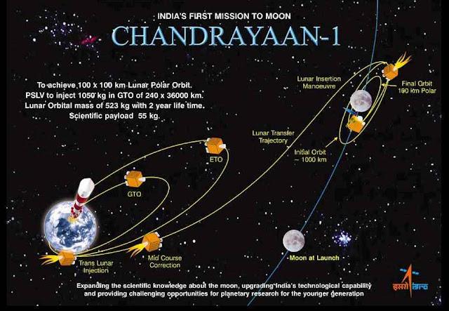 Chandrayaan-I
