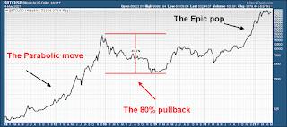 Bitcoin parabolic stock chart analysis