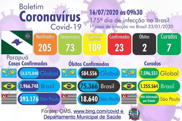 Parapuã registra a segunda morte confirmada por coronavírus