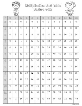 FREE Multiplication Poster