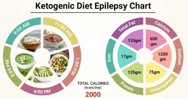 Ketogenic Diet Epilepsy | What Is the Ketogenic Diet for Epilepsy?
