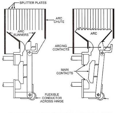 Construction of Air- Blast circuit Breaker