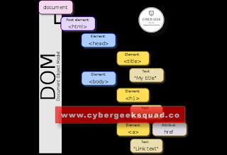 DOM XSS cross site scripting