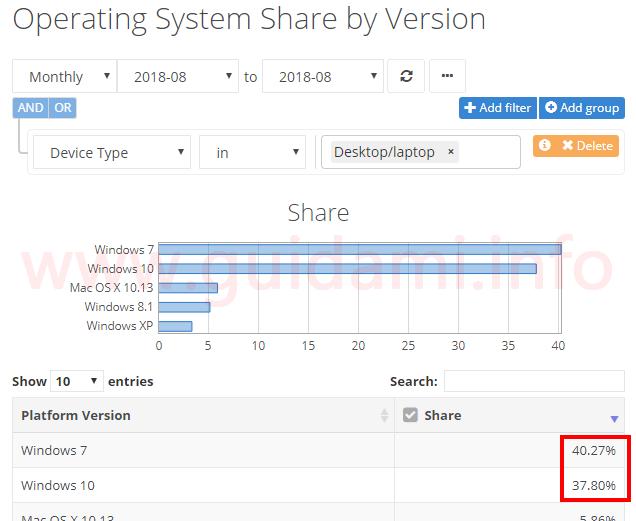 NetMarketShare grafico diffusione di Windows su desktop e laptop