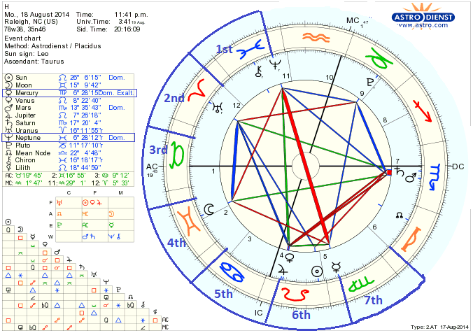 Our Sky Astrology: More about Jupiter in Neptune's 6th House
