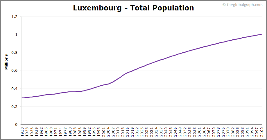 Luxembourg  Total Population Trend