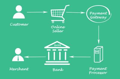 Memahami Cara Kerja Payment Gateway agar Bisnis Berkembang