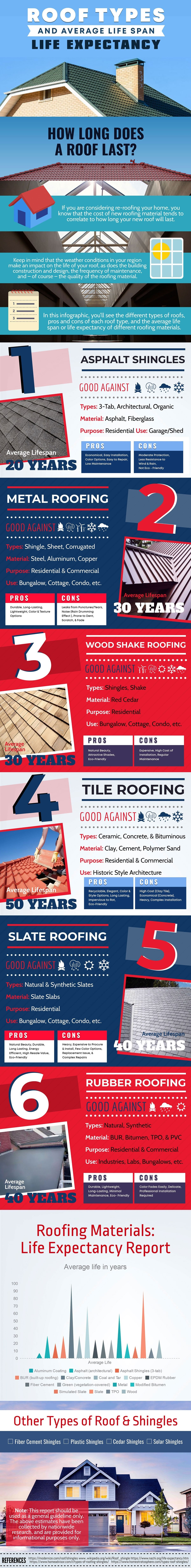 ROOF TYPES & AVERAGE LIFE SPAN #INFOGRAPHIC