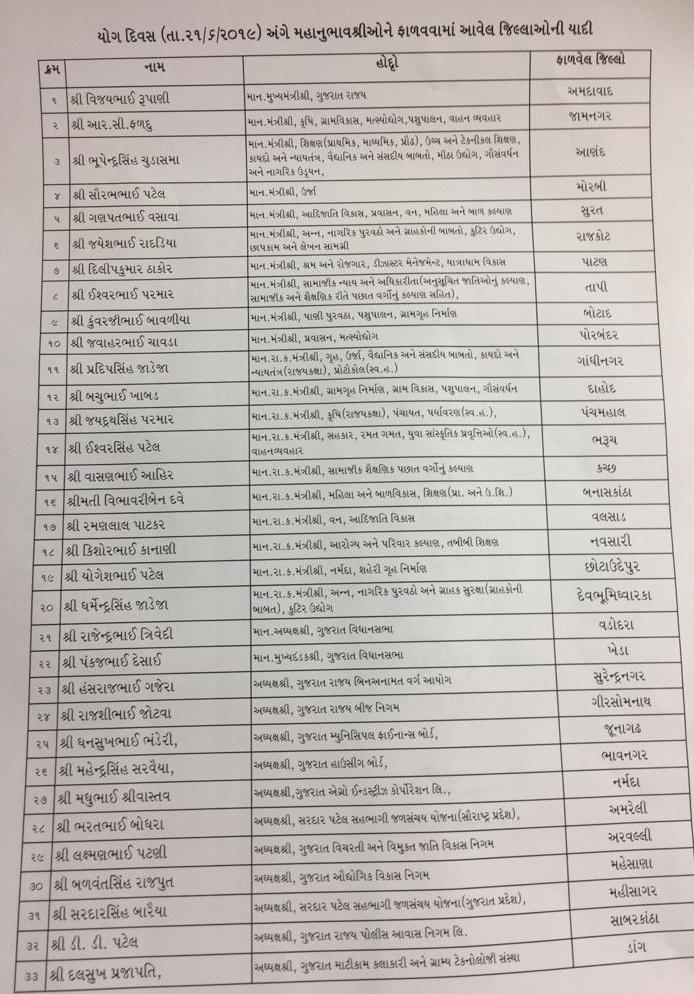 Vishv Yog Divas Avanar Adhikari Ane Padadhikario List
