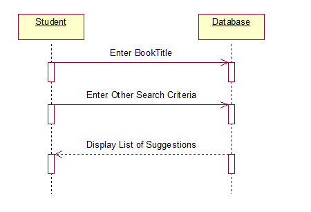 The totality of CSE: Book Bank Management System UML Diagrams