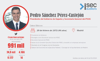 https://www.isecauditors.com/downloads/infografias_2019/pedro-sanchez.png