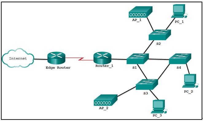 CCNA-3-v7-Mod-9-12-p45