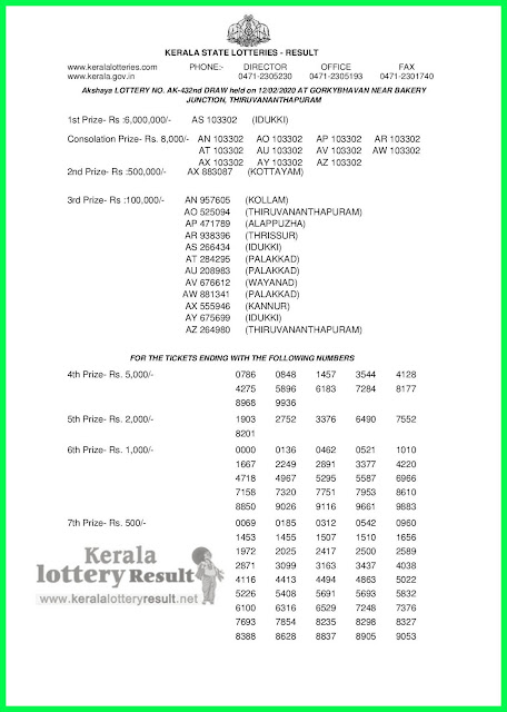 Kerala Lottery Result 12-02-2020 Akshaya AK-432 Lottery Result