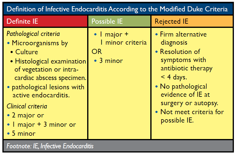 OurMedicalNotes: INFECTIVE ENDOCARDITIS
