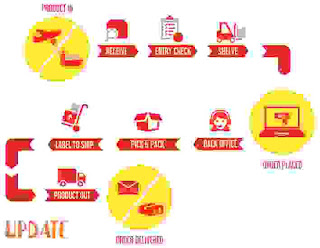 Product Fulfillment Services: thus you'll be able to provide Your Customers What they require