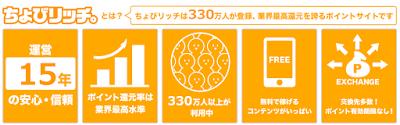 「ちょびリッチ」は330万人が登録、業界最高還元を誇るポイントサイトです。