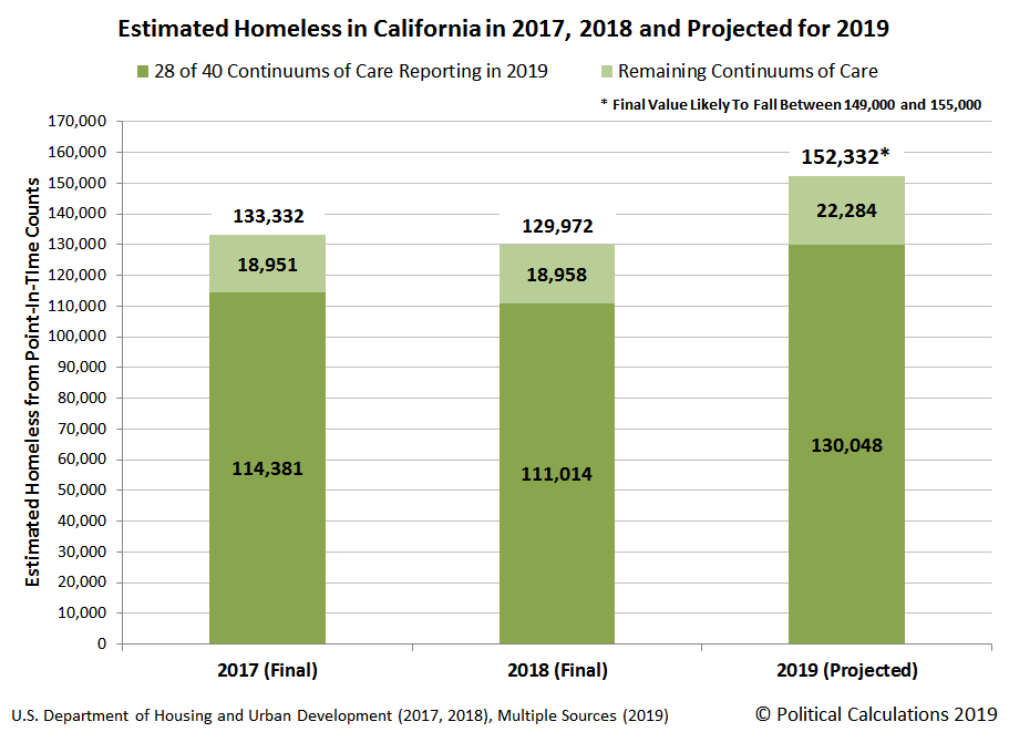 Estimated Homeless in California in 2017, 2018 and Projected for 2019