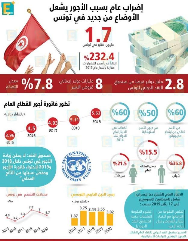 إضراب عام  بسبب الاجور يشعل الاوضاع من جديد فى تونس