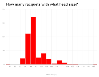 Head size distribution of tennis racquets on the market
