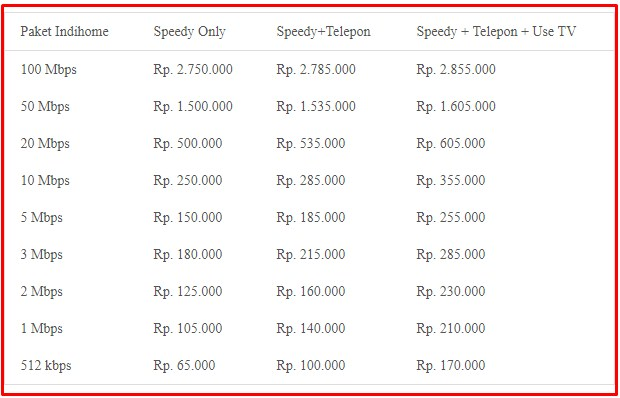 Paket Internet Termurah 4G Only Unlimited IndiHome