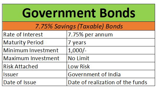 GROW YOUR MONEY WITH GOVERNMENT BONDS