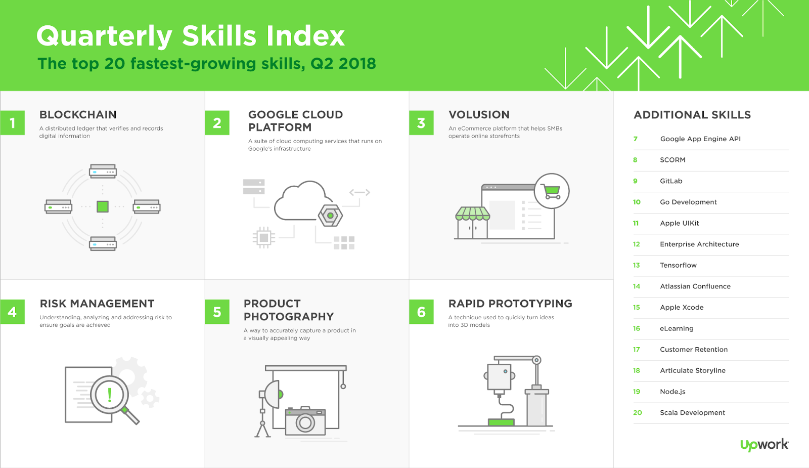 Blockchain, Google Cloud Platform, Risk management, Product Photography and Volusion are the fastest-growing skills in Q2 for freelancers in US: Upwork Skills Index infographic