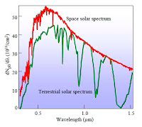 ������ ������� الاشعاع-الشمسي-الطاقة-الشمسية.jpg