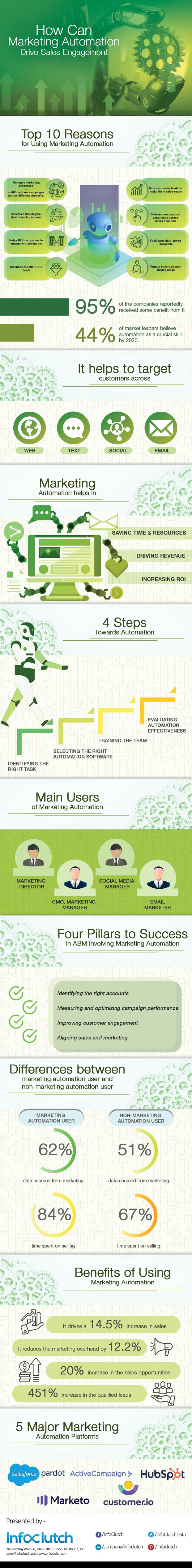 How Can Marketing Automation Drive Sales Engagement #infographic