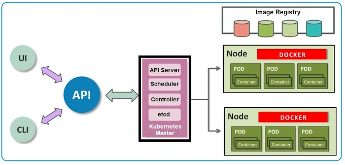 Using Dcoker and Kubernetes API