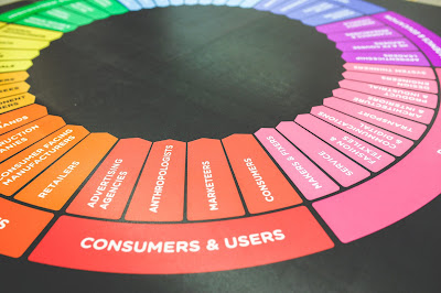 Flow Of Digital Marketing