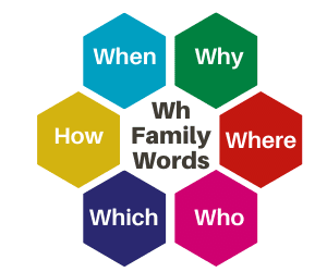 WH Family Words List in Hindi