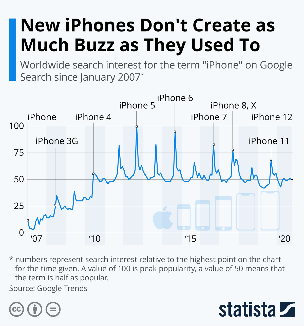 New iPhones Don't Create as Much Buzz as They Used To #infographic #iPhones