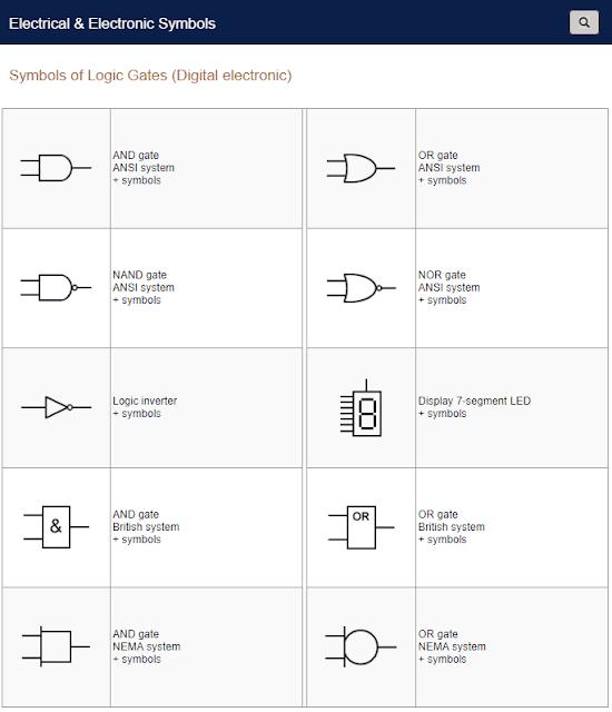 Symbols of Logic Gates (Digital electronic)