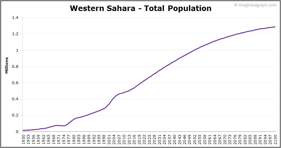 Western Sahara  Total Population Trend