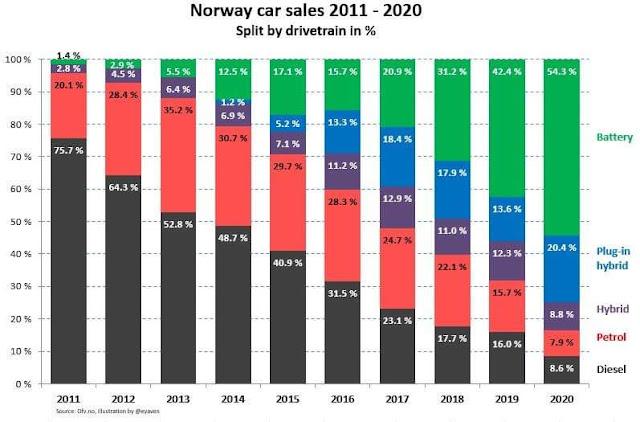 مبيعات السيارات الكهربائية في النرويج ترتفع لمستوى قياسي