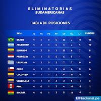 Qatar 2022: T𝕒𝕓𝕝𝕒 𝕕𝕖 𝕡𝕠𝕤𝕚𝕔𝕚𝕠𝕟𝕖𝕤 Eliminatorias Sudamericanas 2020.