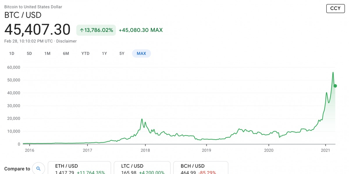Google-Finance-bitcoin