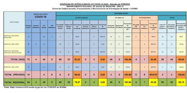100 %  da taxa de ocupação dos leitos de UTI do SUS  e 100%  particular  dos Hospitais do Vale do Ribeira (17/05)