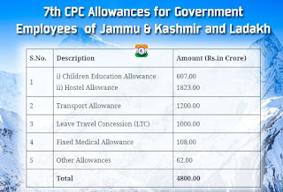 Government Employees of Union Territories of Jammu & Kashmir and Ladakh to get all 7th CPC Allowances from 31st October 2019