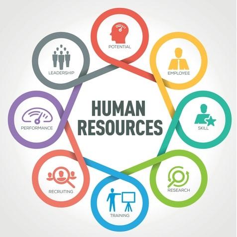 مفهوم ادارة الموارد البشرية