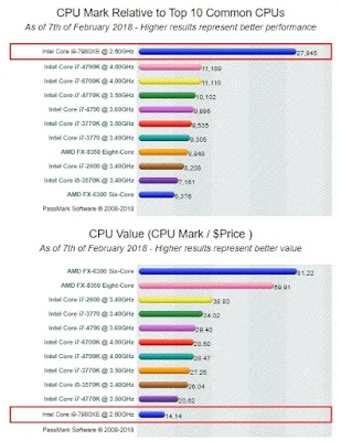 Perbedaan processor CPU intel core i3 vs i5 vs i7 vs i9