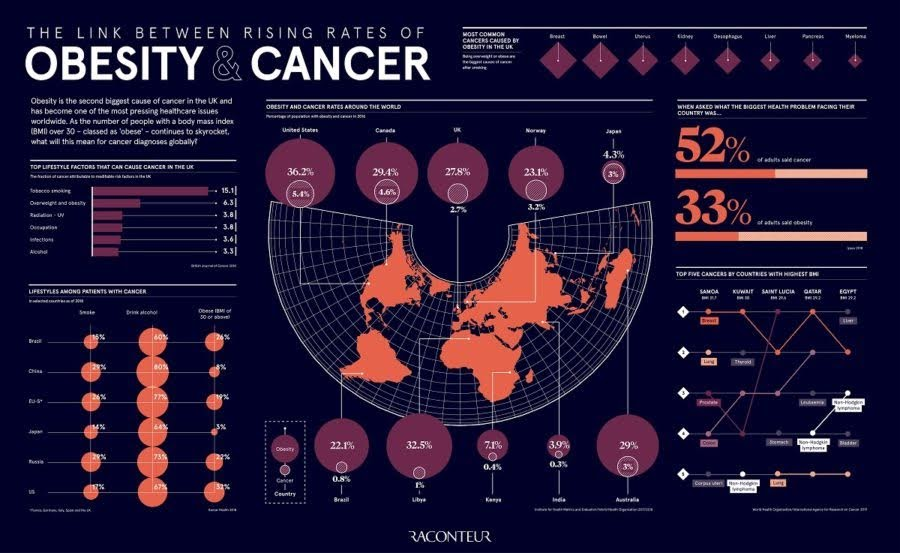 The link between rising rates of obesity and cancer #Infographic