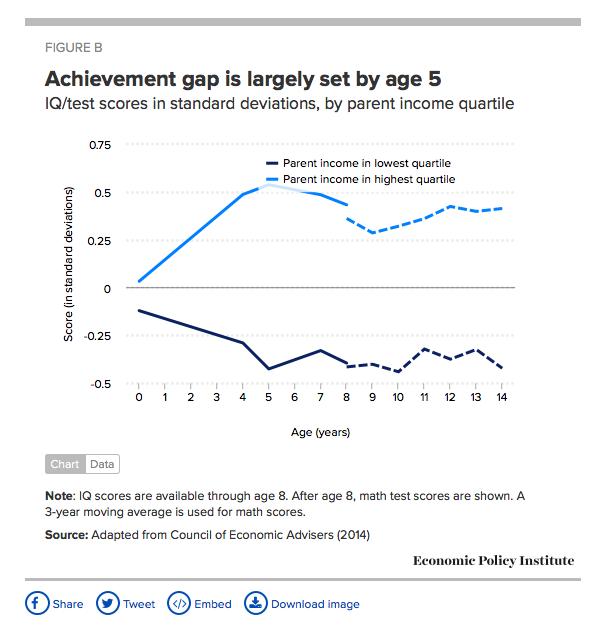 Stem Education Impacting The Achievement Gap And Economy: Coalition For Public Education/Coalición Por La Educación