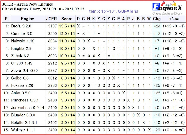 Chess Engines Diary - Tournaments 2021 - Page 13 2021.09.10.ArenaNewEngines.15_10