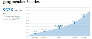 simplyhired.com - gang member salaries