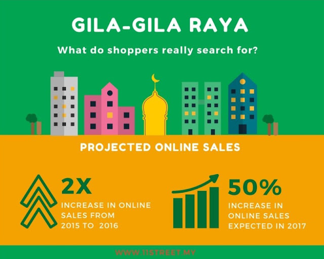 Projected online sales boost on 11street for Hari Raya