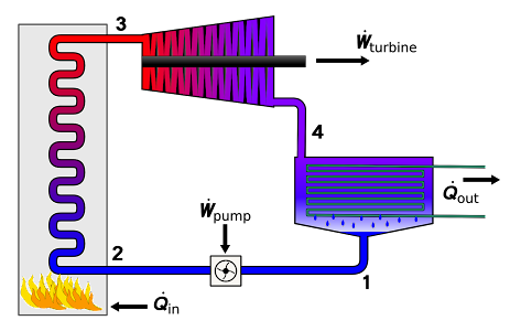 Rankine_cycle_layout.png