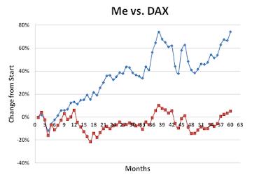 Me versus DAX March 2017